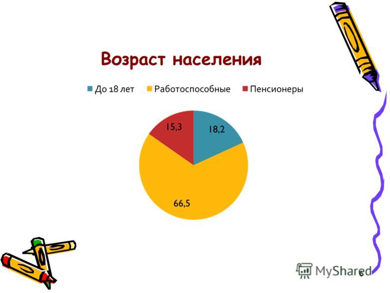 Возраст населения 6