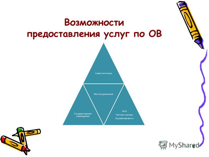 Возможности предоставления услуг по ОВ 8