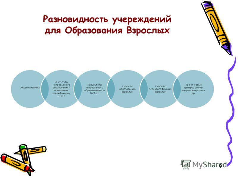 9 Разновидность учереждений для Образования Взрослых