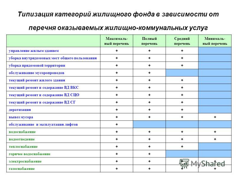Типизация категорий жилищного фонда в зависимости от перечня оказываемых жилищно-коммунальных услуг Максималь- ный перечень Полный перечень Средний перечень Минималь- ный перечень управление жилым зданием +++ уборка внутридомовых мест общего пользова