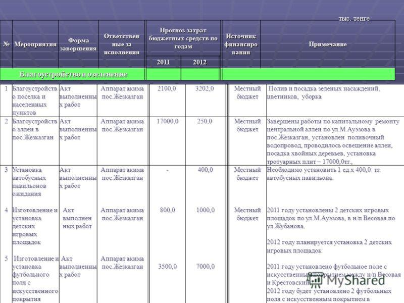 Мероприятия Форма завершения Ответствен ные за исполнения Прогноз затрат бюджетных средств по годам Источник финансиро ванияПримечание 20112012 Благоустройство и озеленение Благоустройство и озеленение 1 Благоустройств о поселка и населенных пунктов
