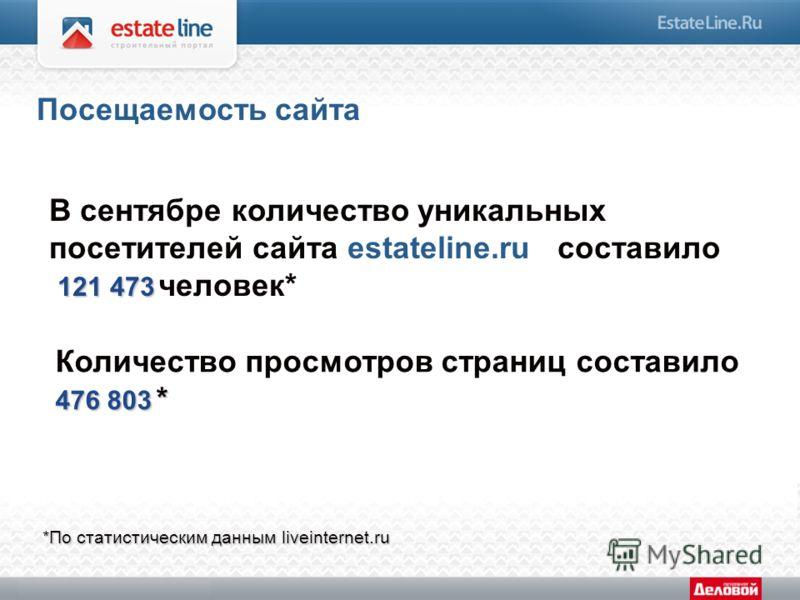 В сентябре количество уникальных посетителей сайта estateline.ru составило 121 473 121 473 человек* 476 803 * Количество просмотров страниц составило 476 803 * *По статистическим данным liveinternet.ru Посещаемость сайта