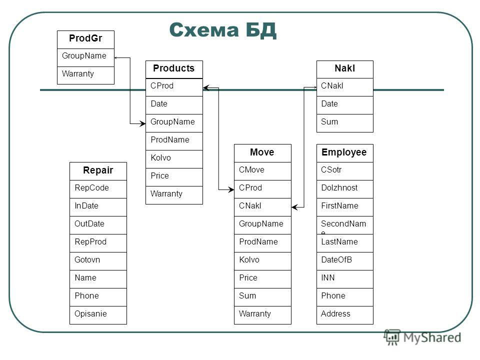Схема БД Products CProd ProdName Date GroupName Kolvo Price Warranty GroupName ProdGr Warranty Nakl CNakl Date Sum Repair RepCode RepProd InDate OutDate Gotovn Name Phone Opisanie Move CMove ProdName CProd CNakl Kolvo Price Warranty Sum GroupName Emp