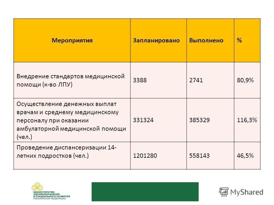 МероприятияЗапланированоВыполнено% Внедрение стандартов медицинской помощи (к-во ЛПУ) 3388274180,9% Осуществление денежных выплат врачам и среднему медицинскому персоналу при оказании амбулаторной медицинской помощи (чел.) 331324385329116,3% Проведен