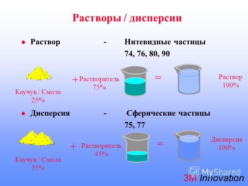 3М Innovation Раствор- Нитевидные частицы 74, 76, 80, 90 Дисперсия- Сферические частицы 75, 77 + = Растворитель 75% Раствор 100% Каучук / Смола 25% Каучук / Смола 55% + = Растворитель 45% Дисперсия 100% Растворы / дисперсии