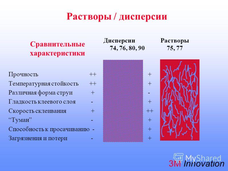 3М Innovation Сравнительные характеристики Прочность ++ + Температурная стойкость ++ + Различная форма струи + - Гладкость клеевого слоя - + Скорость склеивания + ++ Tуман - + Способность к просачиванию - + Загрязнения и потери - + ДисперсииРастворы