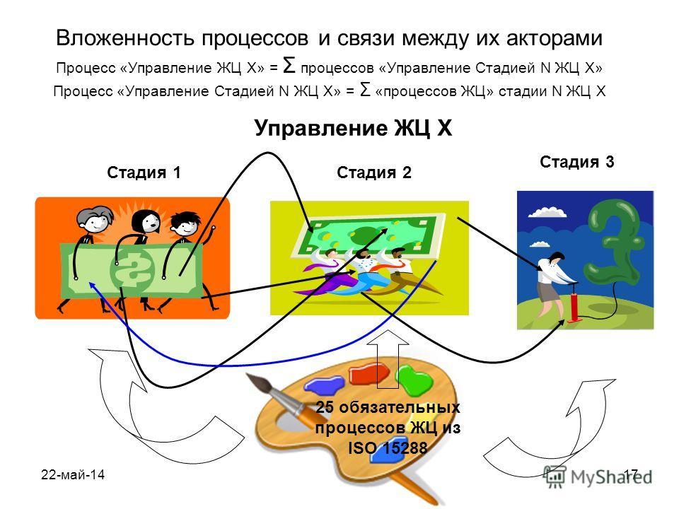 22-май-1417 Вложенность процессов и связи между их акторами Процесс «Управление ЖЦ X» = Σ процессов «Управление Стадией N ЖЦ X» Процесс «Управление Стадией N ЖЦ X» = Σ «процессов ЖЦ» стадии N ЖЦ X 25 обязательных процессов ЖЦ из ISO 15288 Стадия 1Ста