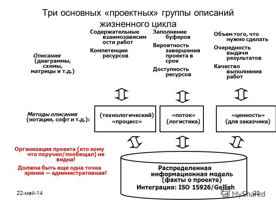 22-май-1422 Три основных «проектных» группы описаний жизненного цикла Распределенная информационная модель (факты о проекте) Интеграция: ISO 15926/Gellish (технологический) «процесс» «поток» (логистика) «ценность» (для заказчика) Методы описания (нот