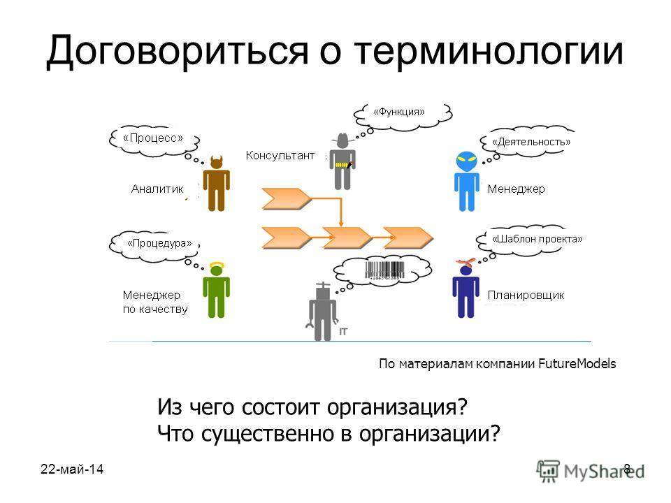 22-май-148 Договориться о терминологии Из чего состоит организация? Что существенно в организации? По материалам компании FutureModels