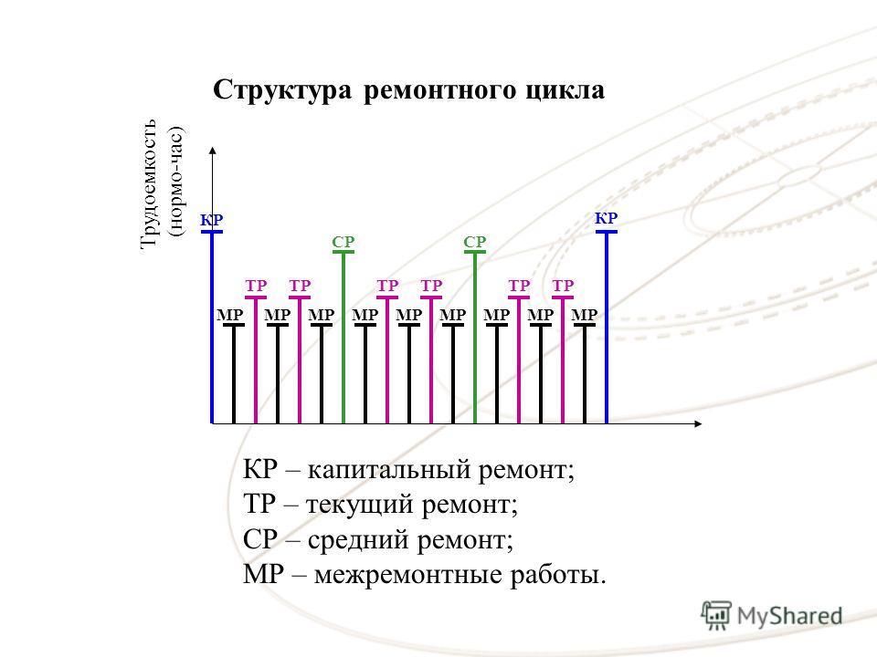 Структура ремонтного цикла СР КР ТР МР СР МР ТР МР КР КР – капитальный ремонт; ТР – текущий ремонт; СР – средний ремонт; МР – межремонтные работы. Трудоемкость (нормо-час)
