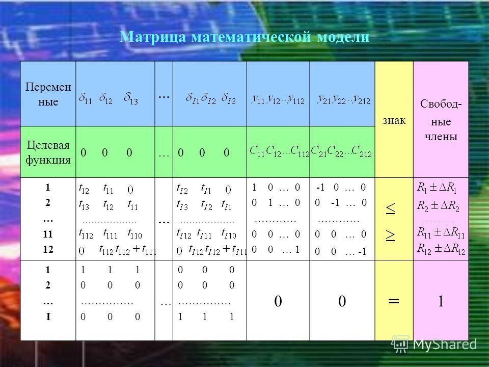 Матрица математической модели Перемен ные … знак Свобод- ные члены Целевая функция 0 0 0… 1 2 … 11 12 … 1 0 … 0 0 1 … 0 ………… 0 0 … 0 0 0 … 1 -1 0 … 0 0 -1 … 0 ………… 0 0 … 0 0 0 … -1 12…I12…I 1 1 1 0 0 0 …………… 0 0 0 … …………… 1 1 1 00 = 1