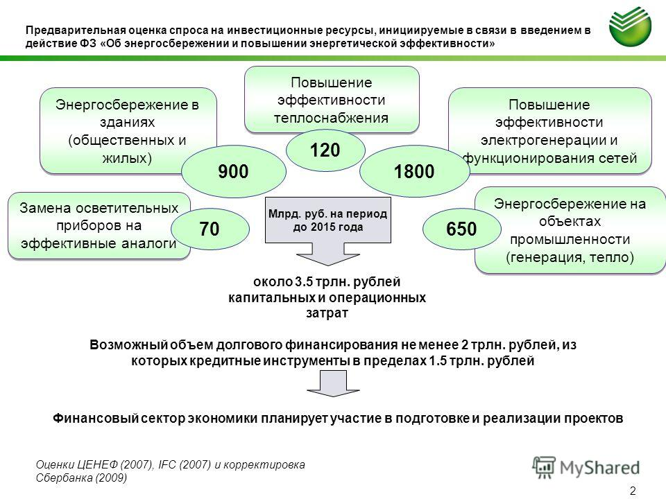 Предварительная оценка спроса на инвестиционные ресурсы, инициируемые в связи в введением в действие ФЗ «Об энергосбережении и повышении энергетической эффективности» около 3.5 трлн. рублей капитальных и операционных затрат Возможный объем долгового