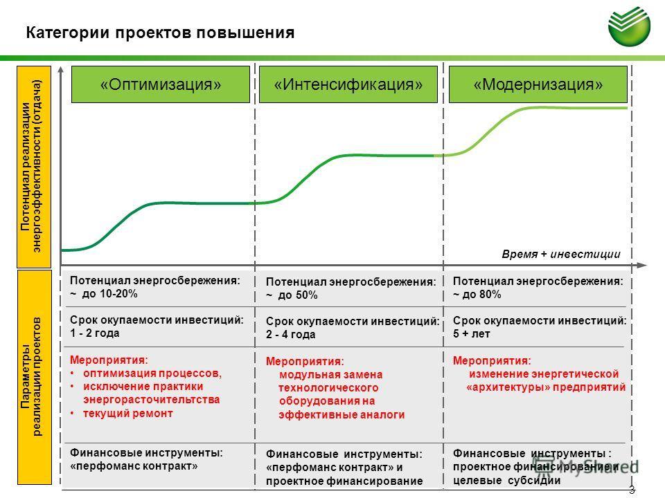 Категории проектов повышения Потенциал реализации энергоэффективности (отдача) Время + инвестиции «Оптимизация»«Интенсификация»«Модернизация» Потенциал энергосбережения: ~ до 10-20% Срок окупаемости инвестиций: 1 - 2 года Мероприятия: оптимизация про
