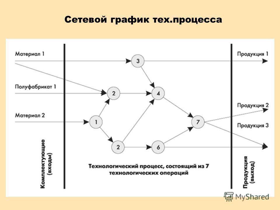 Сетевой график тех.процесса