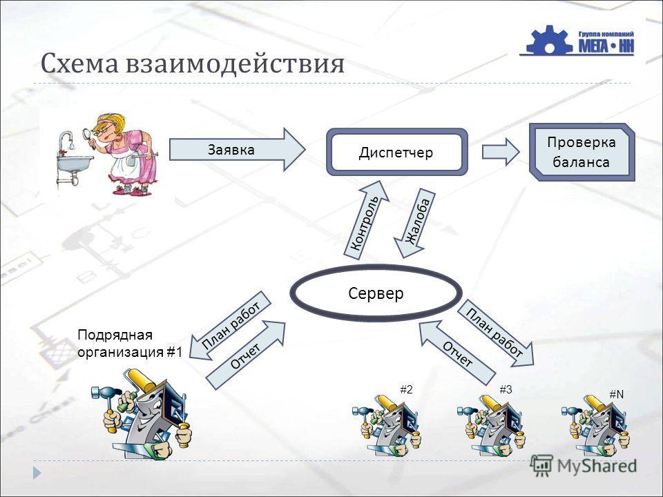 Схема взаимодействия Диспетчер Проверка баланса Заявка Сервер Жалоба Подрядная организация #1 #2#3 #N План работ Отчет Контроль План работ Отчет