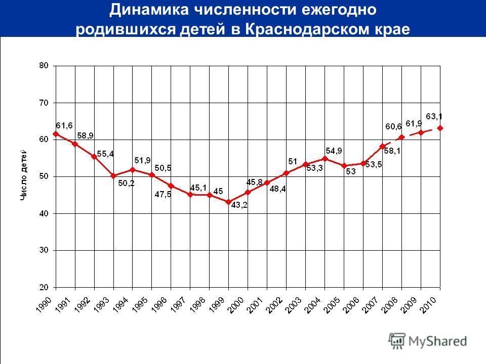 Динамика численности ежегодно родившихся детей в Краснодарском крае