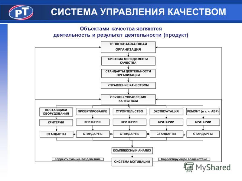 СИСТЕМА УПРАВЛЕНИЯ КАЧЕСТВОМ Объектами качества являются деятельность и результат деятельности (продукт)