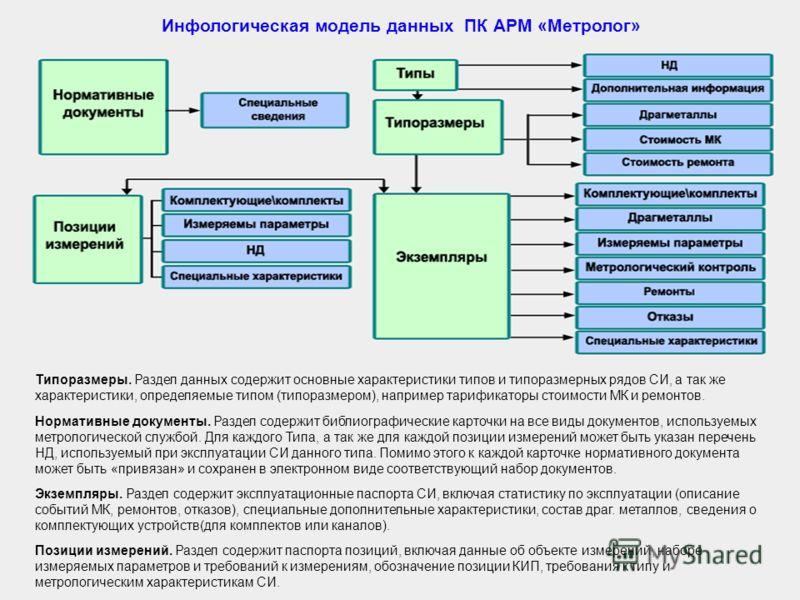 Инфологическая модель данных ПК АРМ «Метролог» Нормативные документы. Раздел содержит библиографические карточки на все виды документов, используемых метрологической службой. Для каждого Типа, а так же для каждой позиции измерений может быть указан п