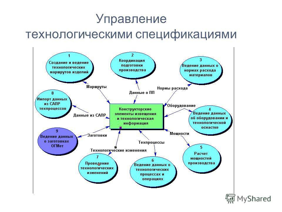 Управление технологическими спецификациями