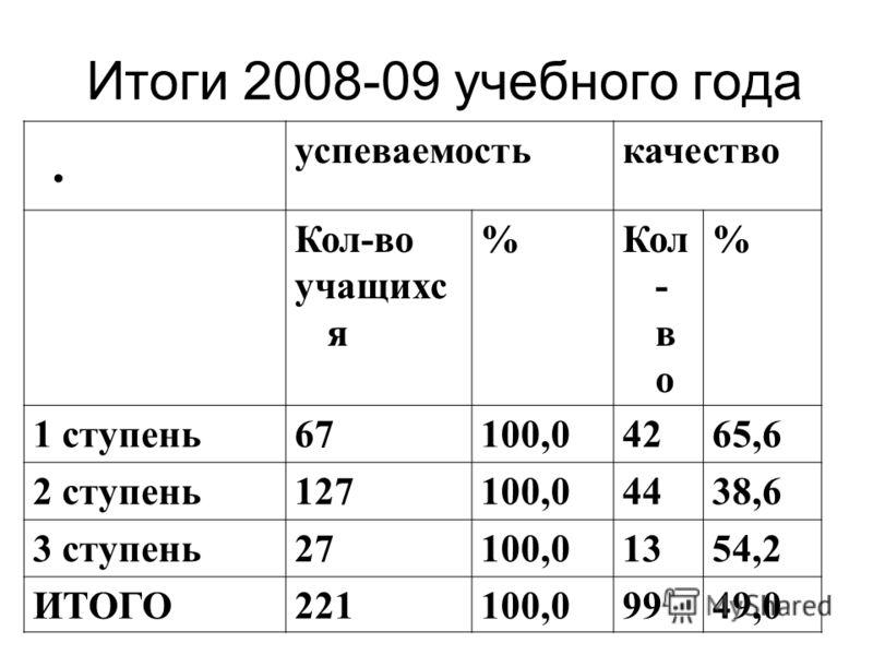 Итоги 2008-09 учебного года успеваемостькачество Кол-во учащихс я %Кол - в о % 1 ступень67100,04265,6 2 ступень127100,04438,6 3 ступень27100,01354,2 ИТОГО221100,09949,0