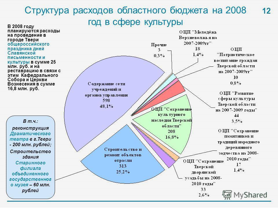 12 Структура расходов областного бюджета на 2008 год в сфере культуры В 2008 году планируются расходы на проведение в городе Твери общероссийского праздника дней Славянской письменности и культуры в сумме 25 млн. руб. и на реставрацию в связи с этим
