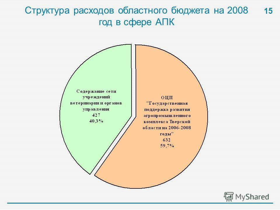 15 Структура расходов областного бюджета на 2008 год в сфере АПК