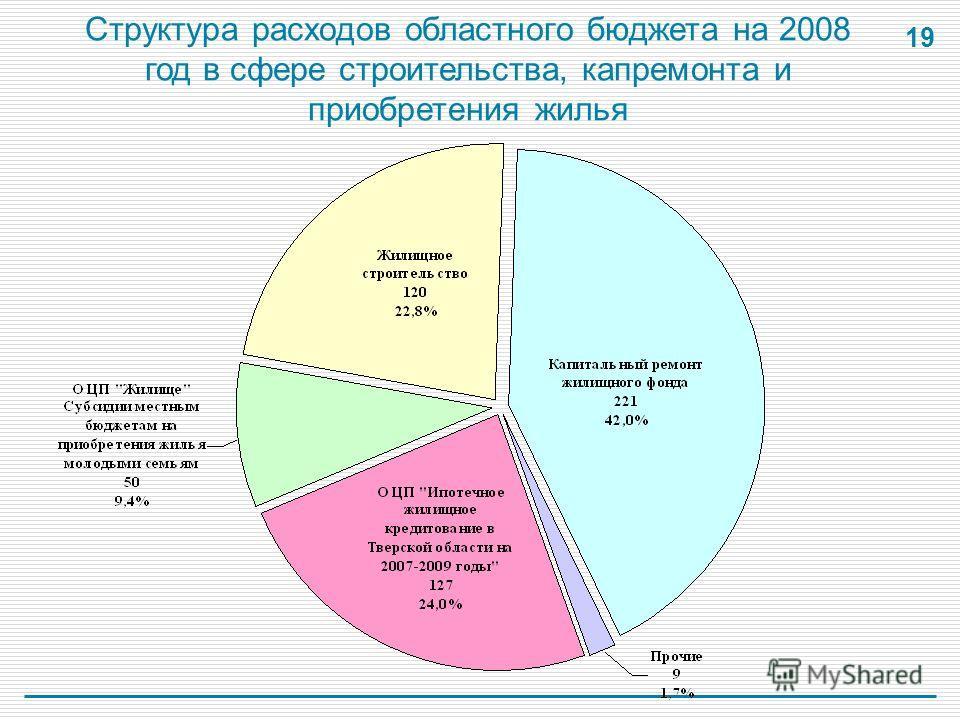 19 Структура расходов областного бюджета на 2008 год в сфере строительства, капремонта и приобретения жилья