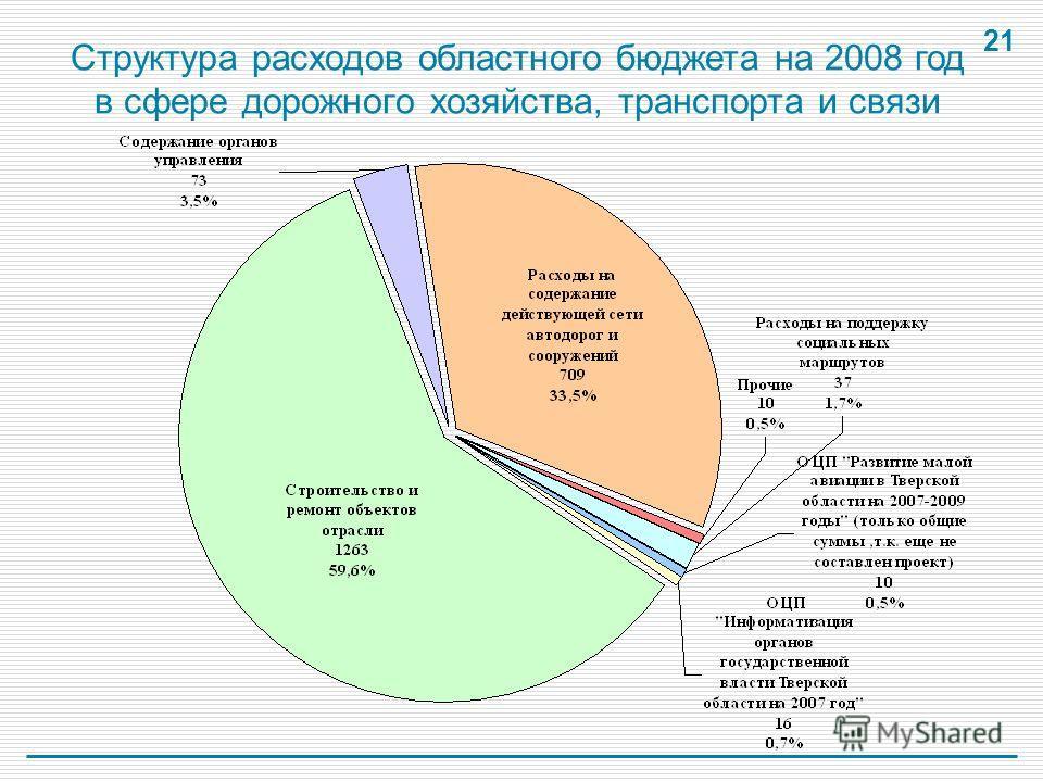 21 Структура расходов областного бюджета на 2008 год в сфере дорожного хозяйства, транспорта и связи