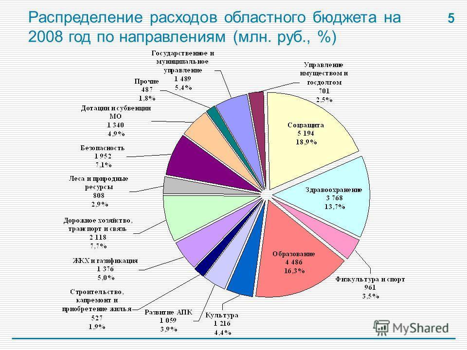 5 Распределение расходов областного бюджета на 2008 год по направлениям (млн. руб., %)