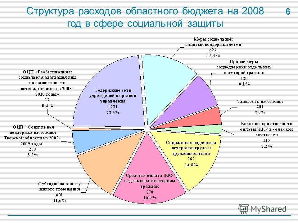 6 Структура расходов областного бюджета на 2008 год в сфере социальной защиты