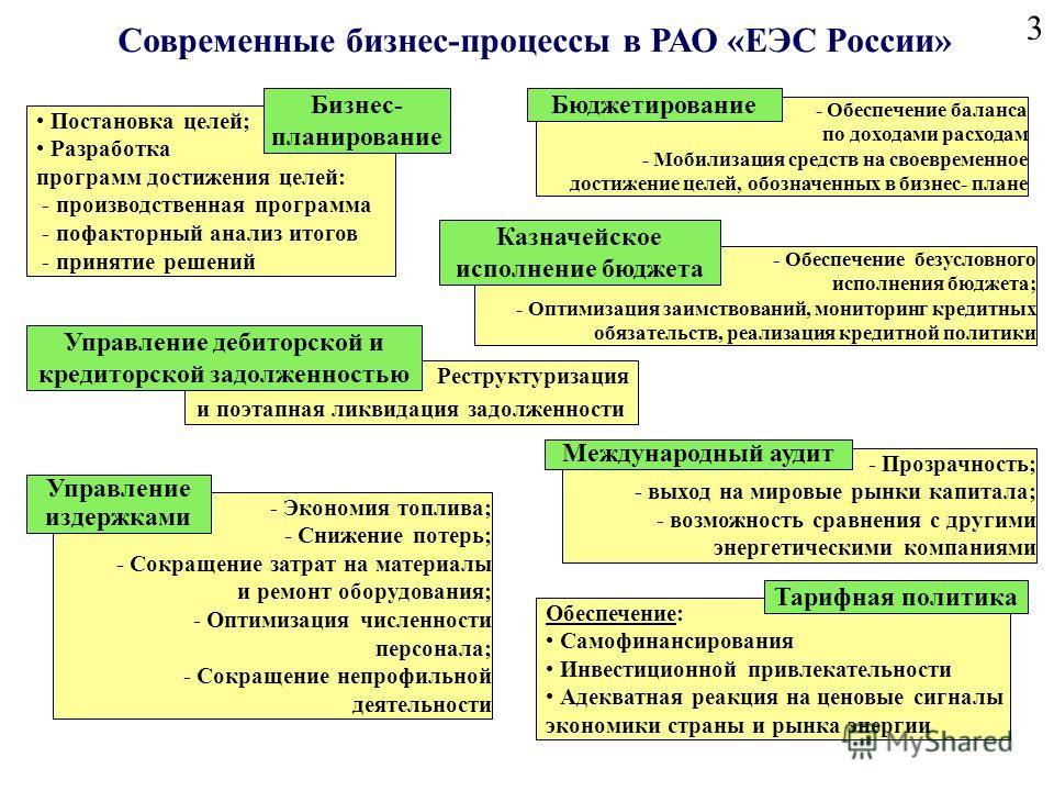 3 Реструктуризация и поэтапная ликвидация задолженности - Обеспечение безусловного исполнения бюджета; - Оптимизация заимствований, мониторинг кредитных обязательств, реализация кредитной политики Постановка целей; Разработка программ достижения целе