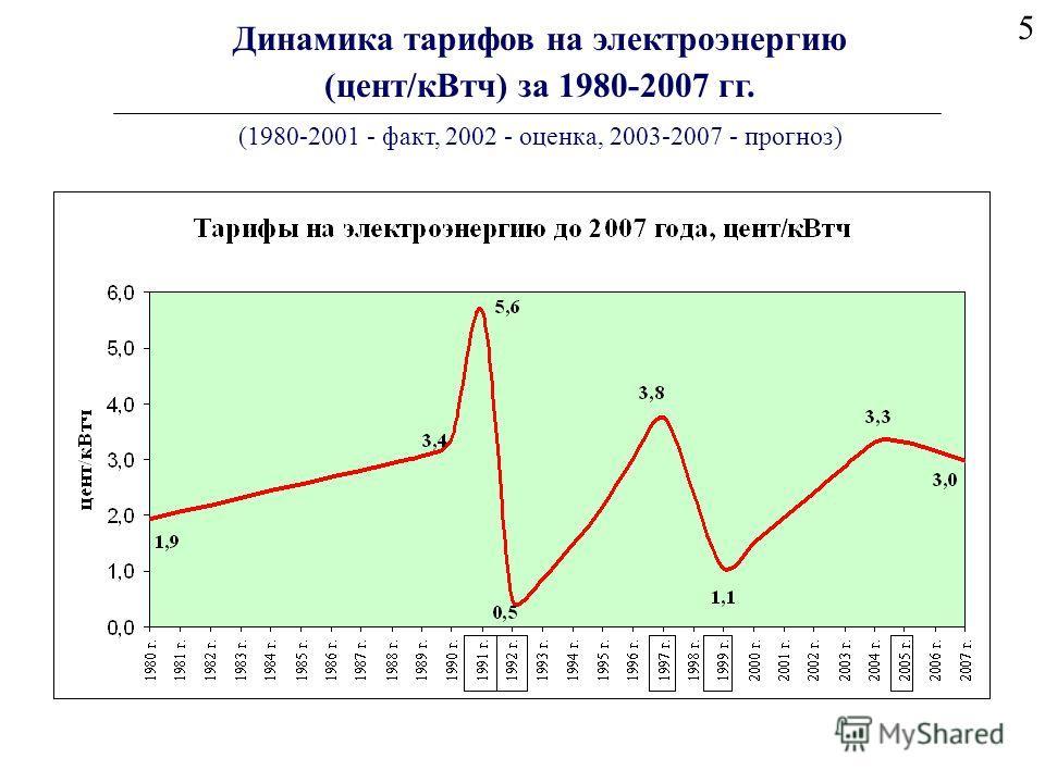 5 Динамика тарифов на электроэнергию (цент/кВтч) за 1980-2007 гг. (1980-2001 - факт, 2002 - оценка, 2003-2007 - прогноз)