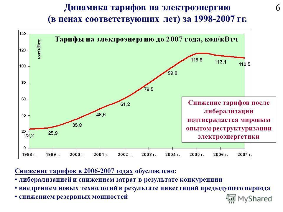 6 Динамика тарифов на электроэнергию (в ценах соответствующих лет) за 1998-2007 гг. Снижение тарифов в 2006-2007 годах обусловлено: либерализацией и снижением затрат в результате конкуренции внедрением новых технологий в результате инвестиций предыду