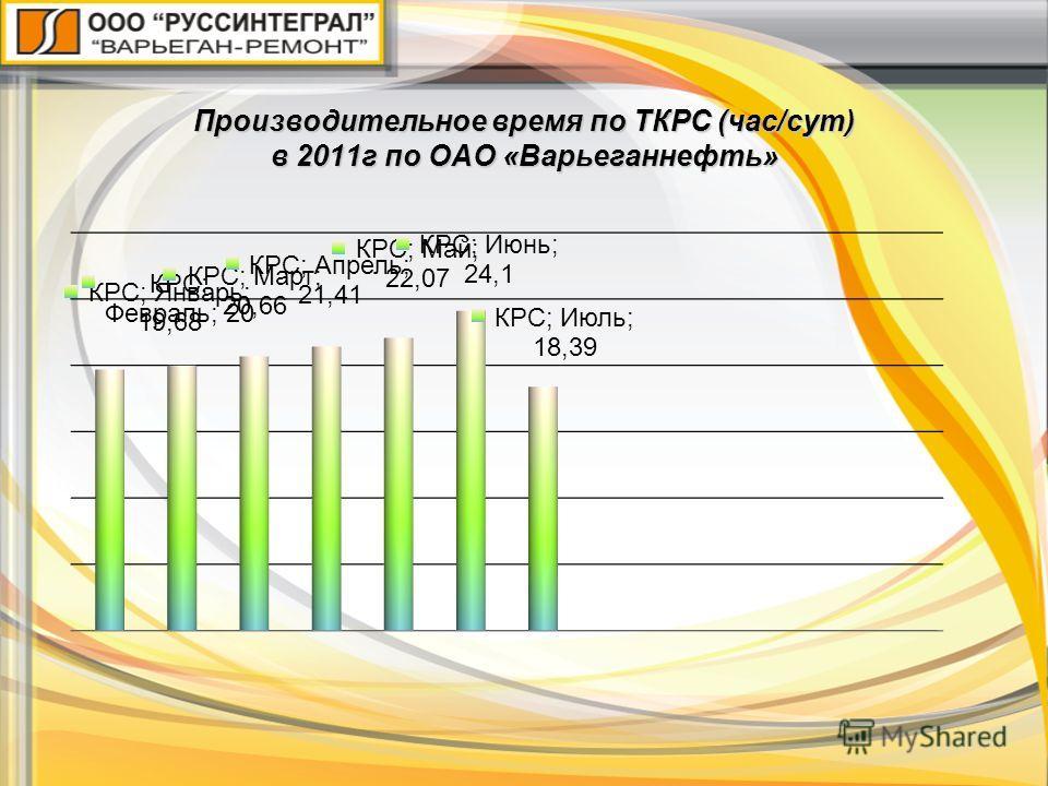 Производительное время по ТКРС (час/сут) в 2011г по ОАО «Варьеганнефть»