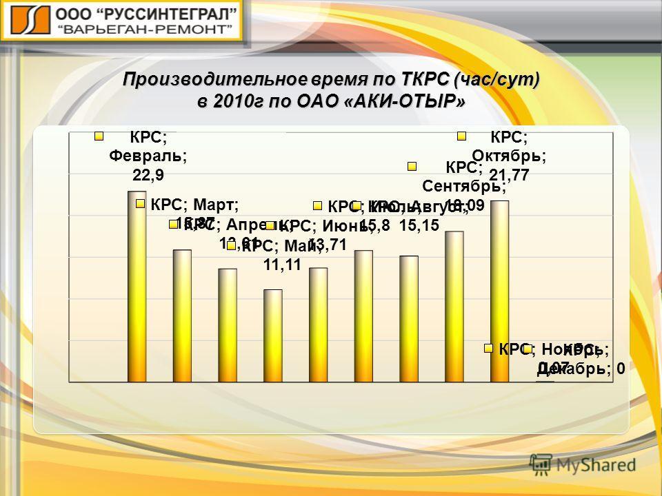 Производительное время по ТКРС (час/сут) в 2010г по ОАО «АКИ-ОТЫР»