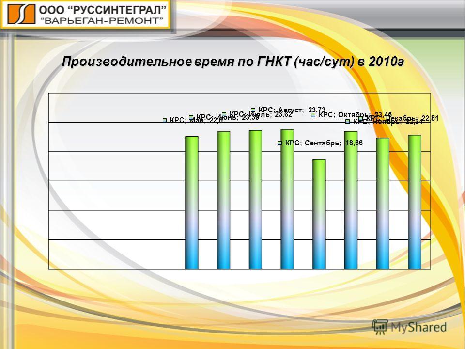Производительное время по ГНКТ (час/сут) в 2010г
