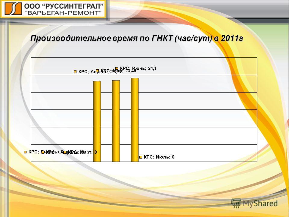 Производительное время по ГНКТ (час/сут) в 2011г