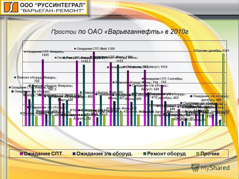 по ОАО «Варьеганнефть» в 2010г Простои по ОАО «Варьеганнефть» в 2010г