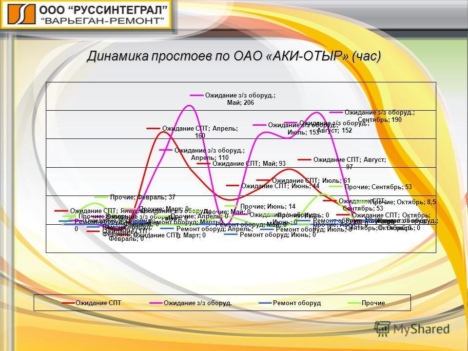 Динамика простоев по ОАО «АКИ-ОТЫР» (час)