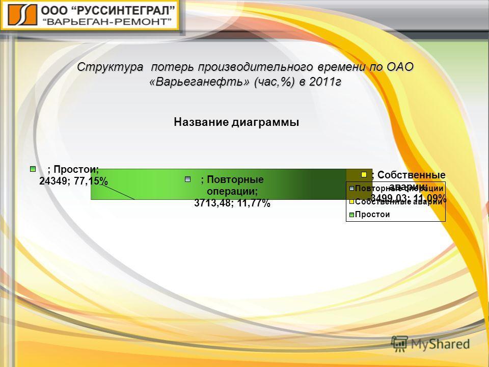 Структура потерь производительного времени по ОАО «Варьеганефть» (час,%) в 2011г