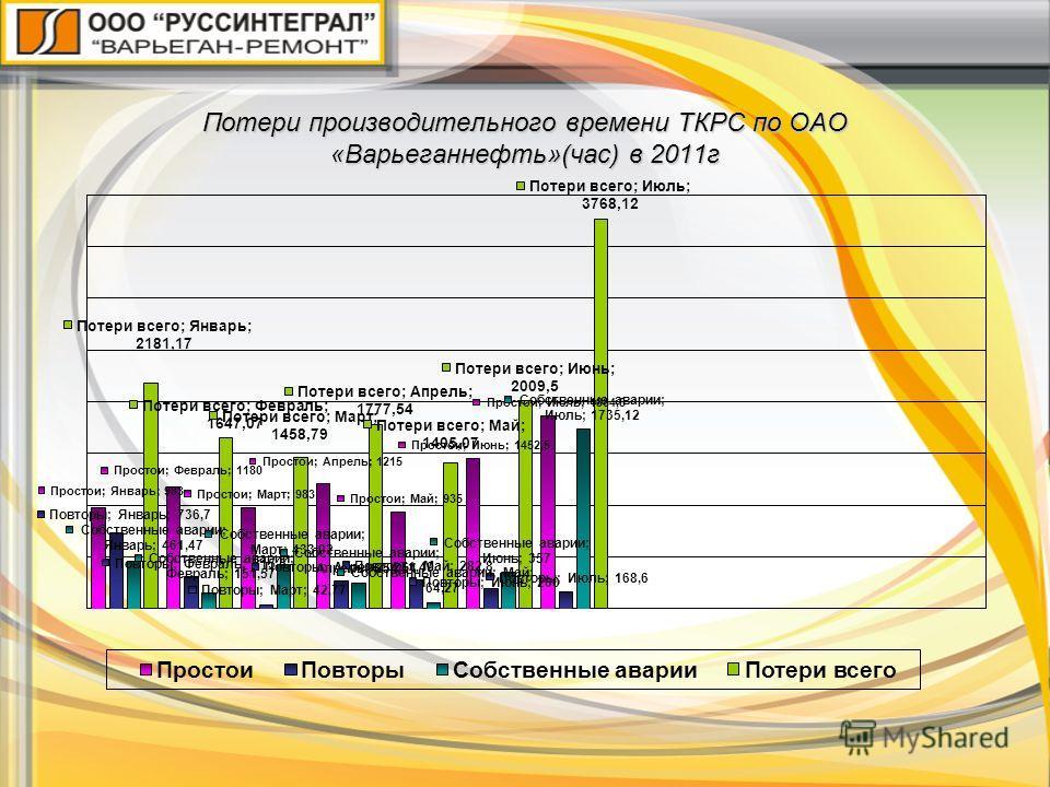 Потери производительного времени ТКРС по ОАО «Варьеганнефть»(час) в 2011г