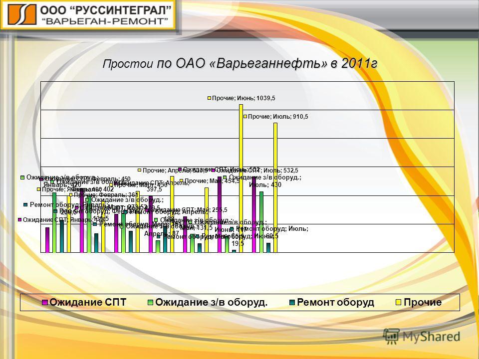 по ОАО «Варьеганнефть» в 2011г Простои по ОАО «Варьеганнефть» в 2011г