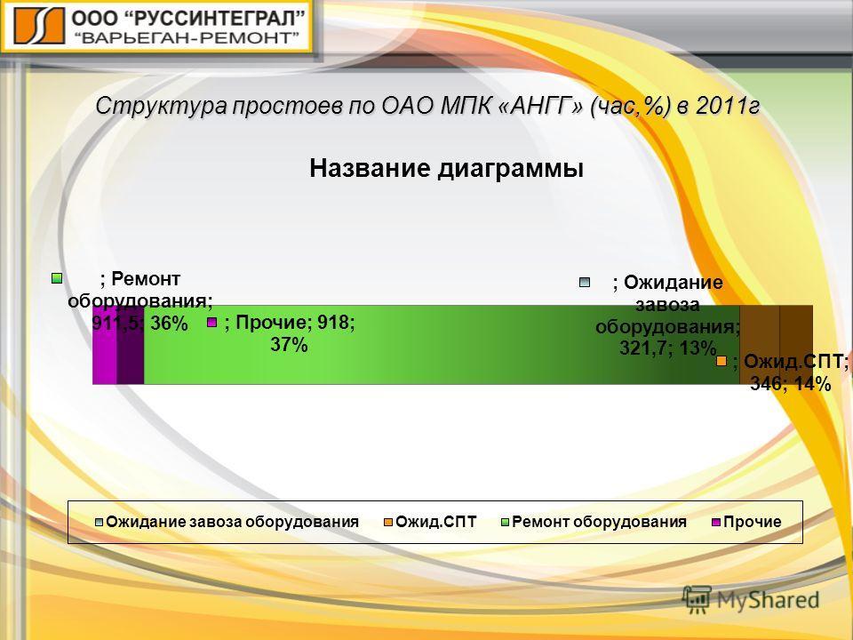 Структура простоев по ОАО МПК «АНГГ» (час,%) в 2011г