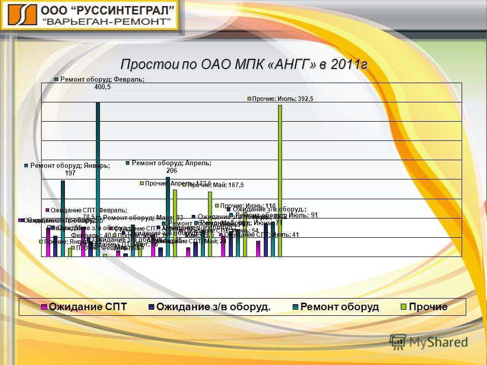 Простои по ОАО МПК «АНГГ» в 2011г