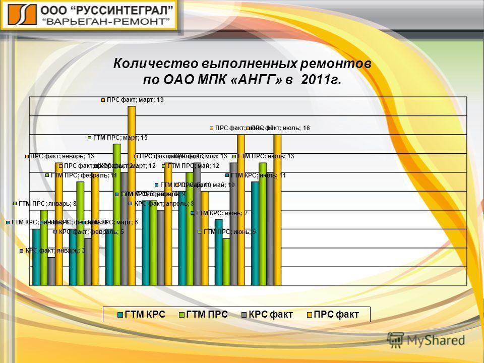 Количество выполненных ремонтов по ОАО МПК «АНГГ» в 2011г.