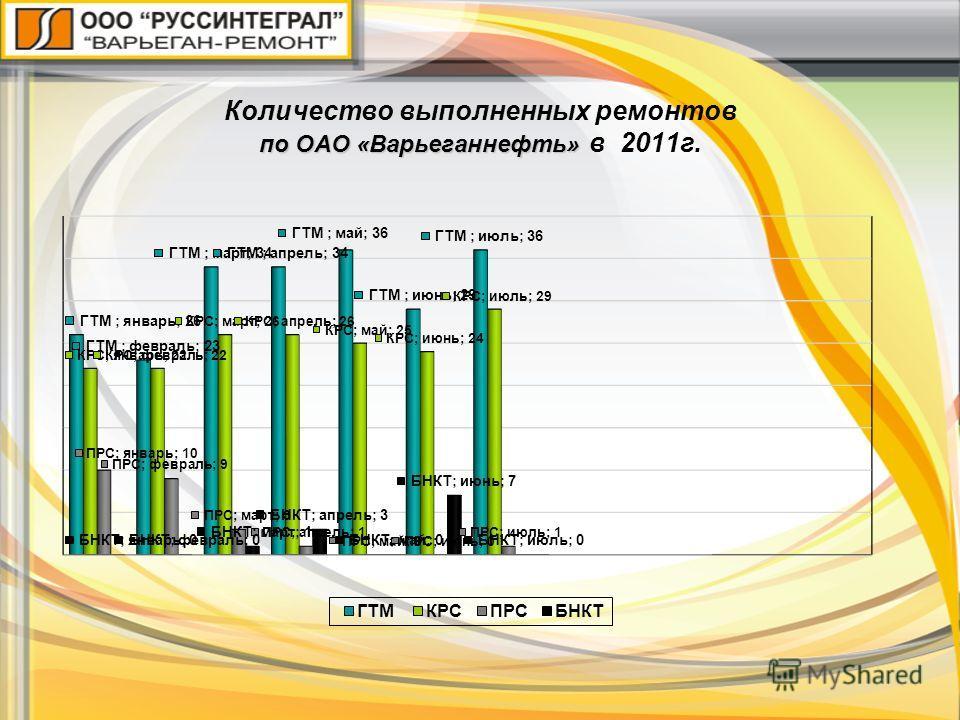 по ОАО «Варьеганнефть» Количество выполненных ремонтов по ОАО «Варьеганнефть» в 2011г.
