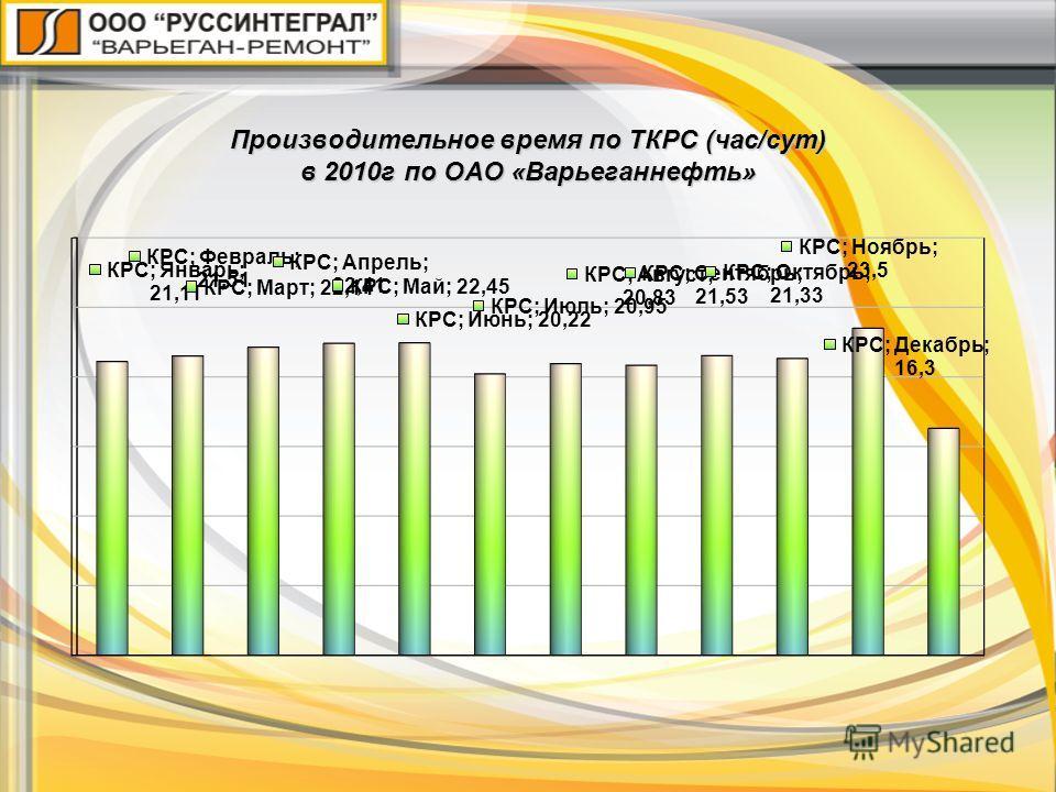 Производительное время по ТКРС (час/сут) в 2010г по ОАО «Варьеганнефть»