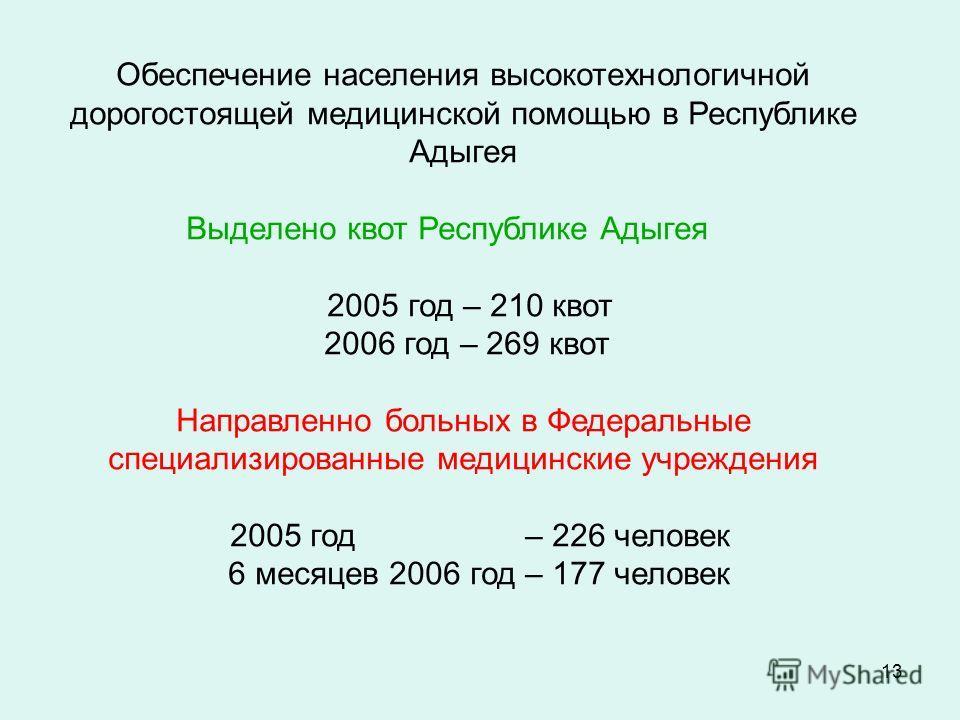 13 Обеспечение населения высокотехнологичной дорогостоящей медицинской помощью в Республике Адыгея Выделено квот Республике Адыгея 2005 год – 210 квот 2006 год – 269 квот Направленно больных в Федеральные специализированные медицинские учреждения 200