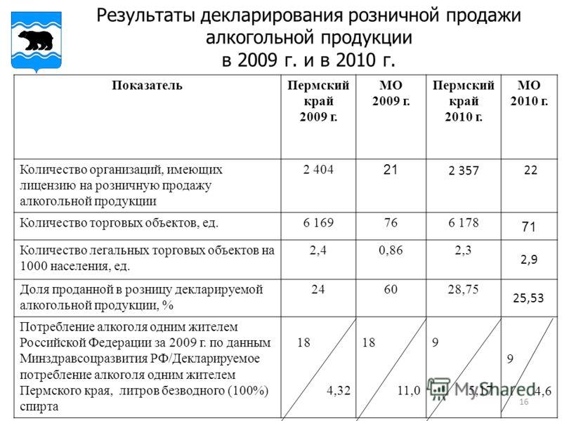 16 Результаты декларирования розничной продажи алкогольной продукции в 2009 г. и в 2010 г. ПоказательПермский край 2009 г. МО 2009 г. Пермский край 2010 г. МО 2010 г. Количество организаций, имеющих лицензию на розничную продажу алкогольной продукции