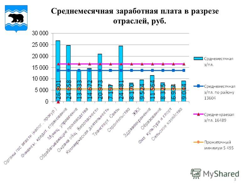 33 Среднемесячная заработная плата в разрезе отраслей, руб.